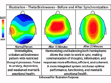 brainwave-synchronization